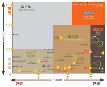 圖片來源:http://www.greenagro.net/index.php?option=com_content&view=article&id=450:2011-04-18-03-20-00&catid=79:2010-12-24-03-37-30&Itemid=83