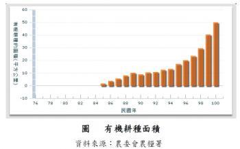 圖片來源:2011年台灣永續發展指標年度報告