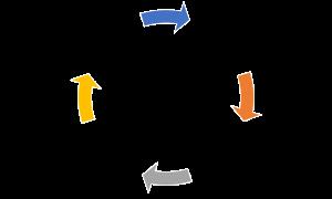 土壤循環圖